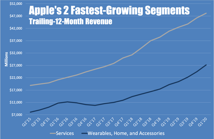 A line chart showing the trailing-12-month revenue over time of Apple's two fastest-growing segments.