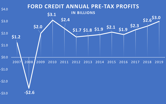 Graphic showing a $2.6 billion Ford Credit loss in 2008.