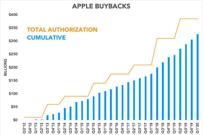 Chart showing buybacks compared to authorization