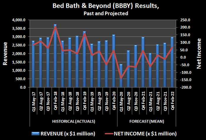 History and projection of Bed Bath and Beyond sales and income.