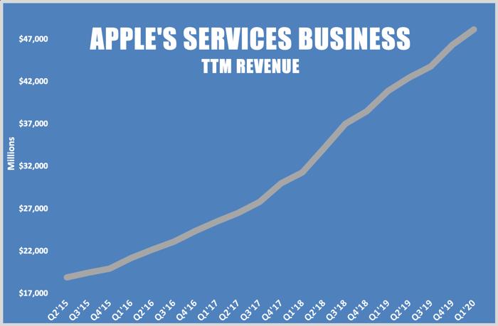 A line chart showing Apple's trailing-12-month services segment revenue