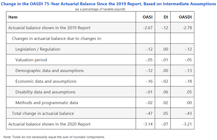 A detailed table showing why Social Security's actuarial deficit rose to 3.21% in 2020 from 2.78% in 2019.