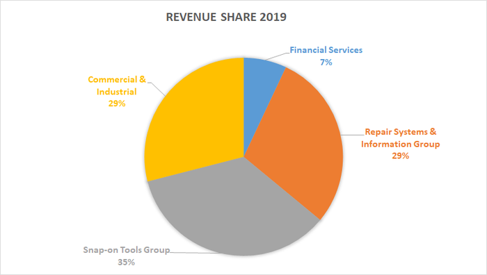 Snap-on revenue share by segment in 2019