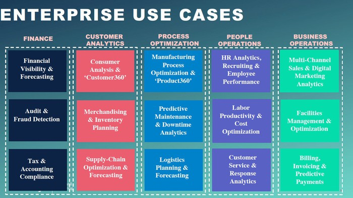 A table of enterprise use cases.