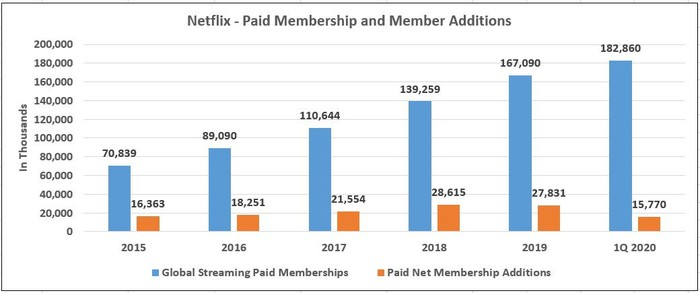 Netflix Subscriber Numbers and Additions