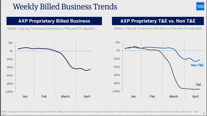 A graph showing declines in weekly  billed business January through early April at American Express.