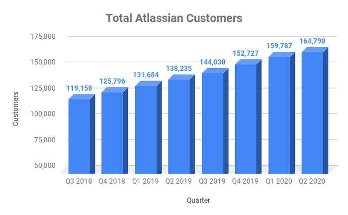 Chart of Atlassian's customer count over time