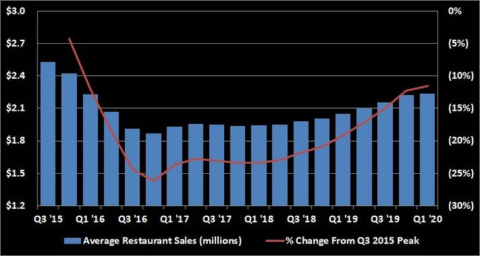 A chart depicting the average restaurant sales trends for Chipotle from Q3 2015 to Q1 2020