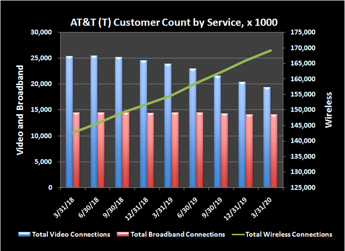 AT&T's historical customer headcount by service.