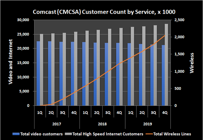 Graphical representation of Comcast's historical customer count by service.