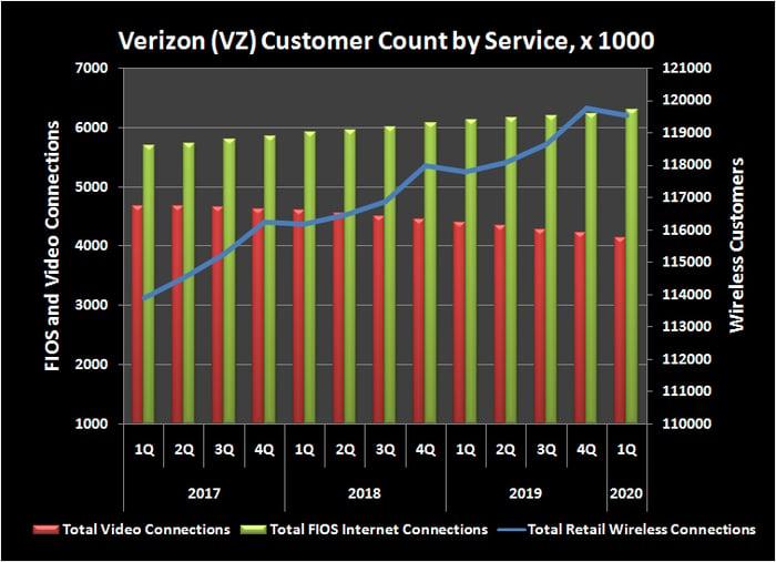 Verizon's historical customer headcount by service.