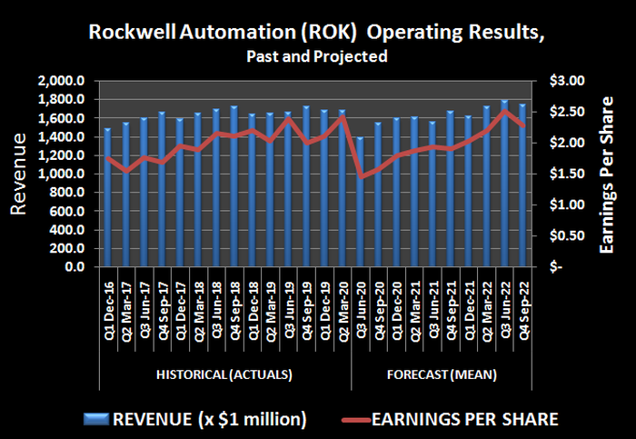 History and projection of Rockwell Automation's revenue and per-share earnings.