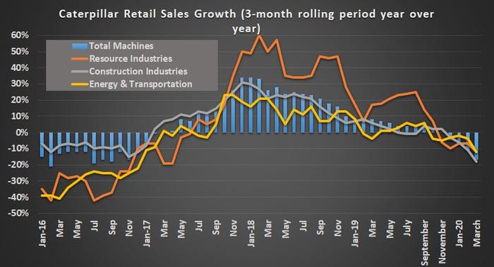 Caterpillar retail sales figures.