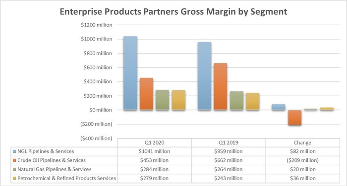 Enterprise Products Partners' earnings by segment in the first quarter of 2020 and 2019.