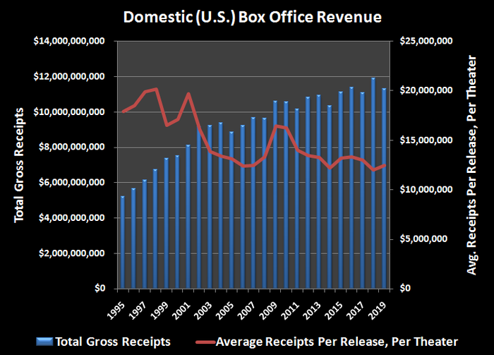 Historical box office receipts of U.S. film industry.