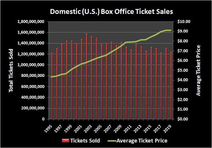 Total tickets sales for U.S. movie theater industry, by year, versus average ticket price.