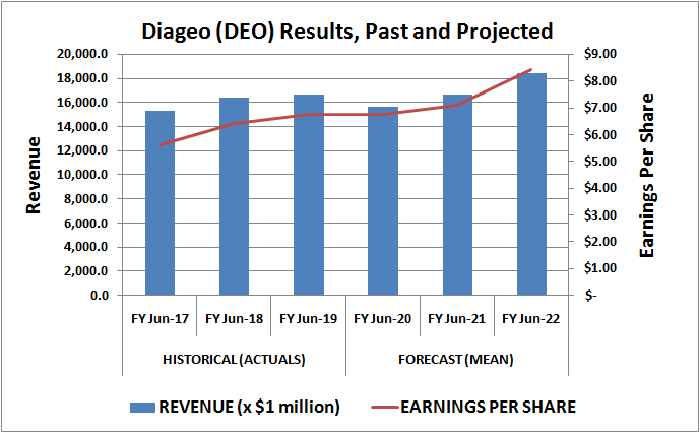 Past and projected revenue and per-share earnings for spirits company Diageo