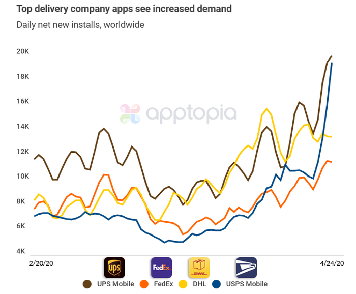 A graph showing increases in app downloads for top delivery companies.
