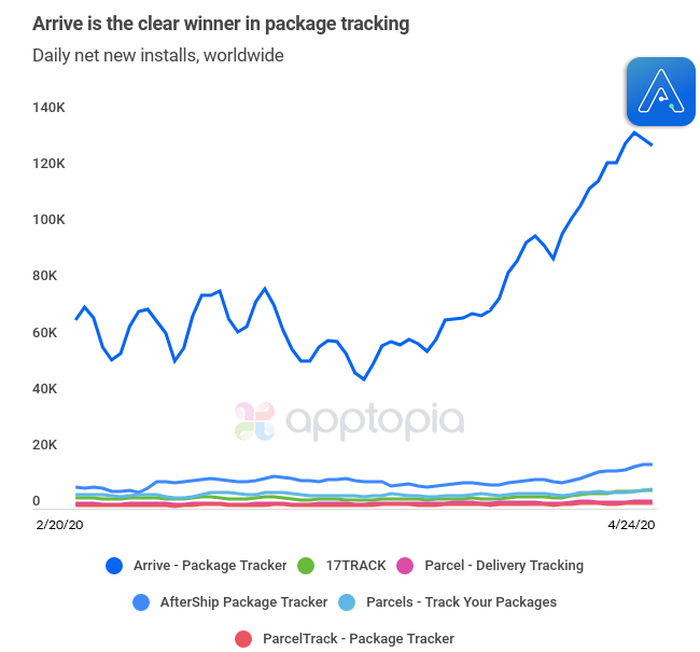 A graph showing Shopify's arrive app dominating the competition.