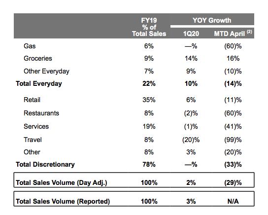 Discover Sales Volume