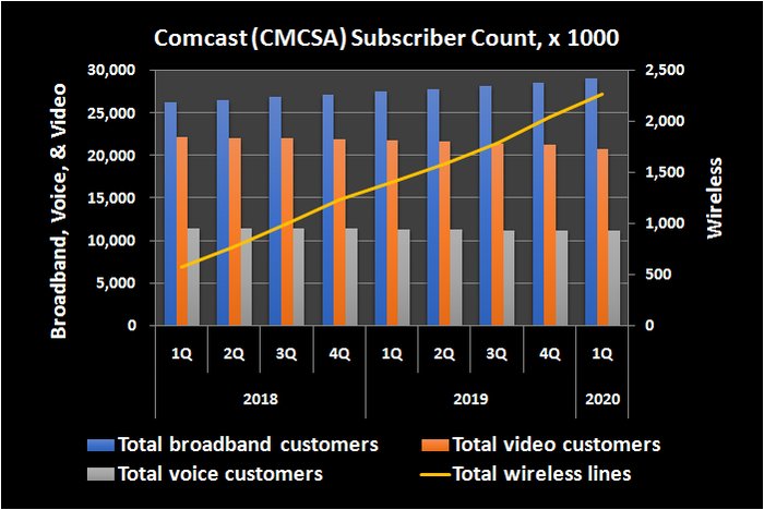 Historical subscriber totals, by business, for Comcast.