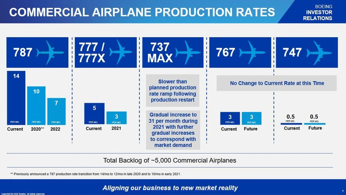 A slide showing Boeing's new production plans