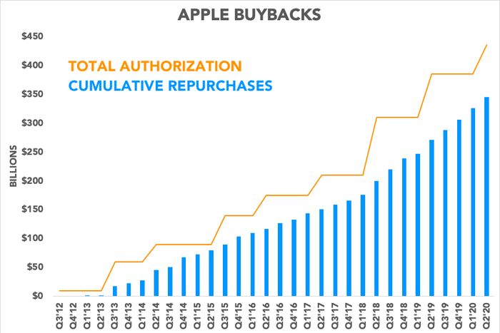 Chart showing buybacks and total authorization