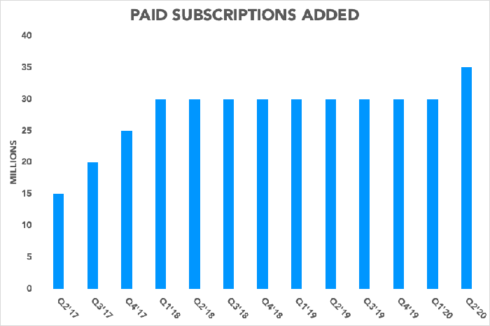 Chart showing paid subscriptions growth accelerating