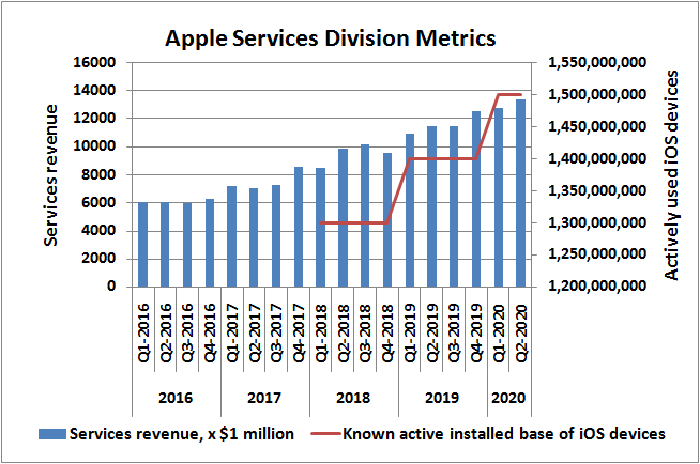 Historical revenue for Apple services versus known number of activiely used iOS devices