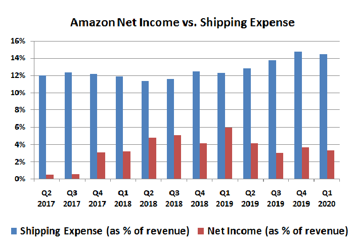 Amazon.com net income margins versus shipping costs, as a percentage of revenue.