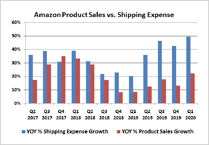 Amazon.com shipping expense growth compared to product sales growth.
