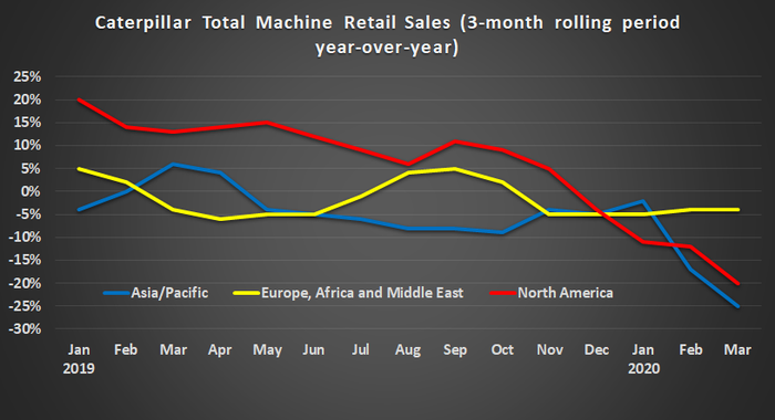 Caterpillar retail sales growth by region.