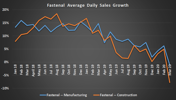 Fastenal average daily sales growth