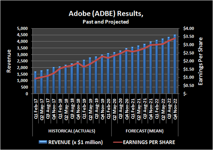 Adobe revenue and per-share earnings, trailing and projected.