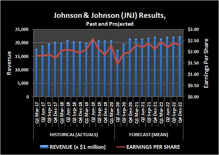 Johnson & Johnson revenue and per-share earnings, trailing and projected.