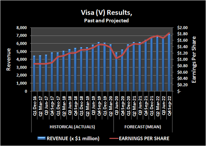 Visa revenue and per-share earnings, trailing and projected.