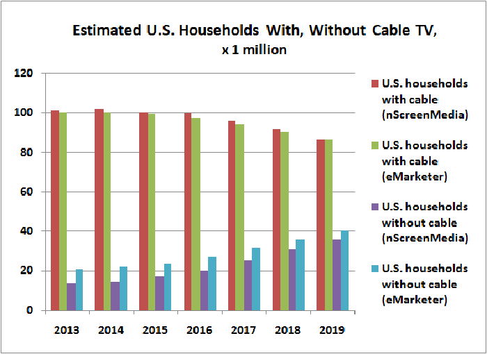 Pay-TV households in United States versus non-pay-TV households.