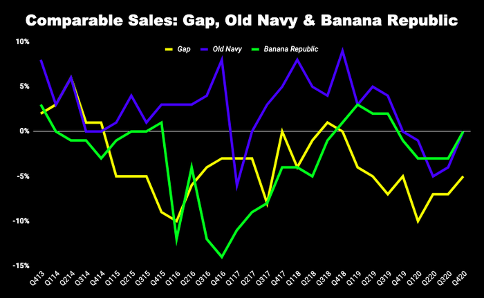Comparable sales chart of various Gap brands