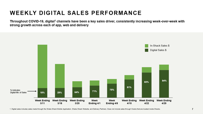 Chart showing digital sales as a percentage of overall sales by week.