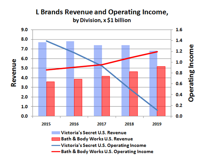 L Brands historical revenue and operating income by division.