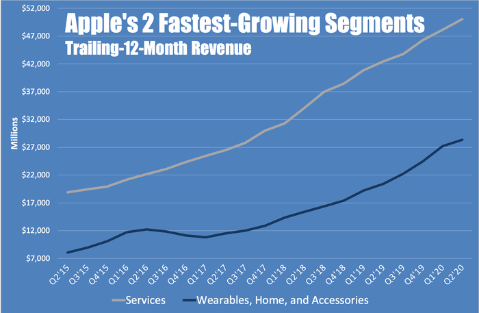 A line chart showing Apple's revenue in services and wearables, home, and accessories by quarter
