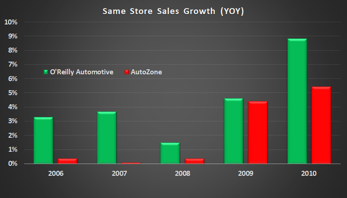 AutoZone and O'Reilly Automotive same store sales growth.