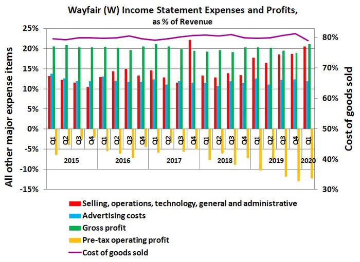 Wayfair's spending and profit margins as a percentage of revenue.
