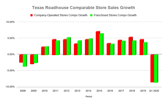 A chart showing positive comps at Texas Roadhouse from 2010 to 2019 before turning negative in the first quarter of 2020.