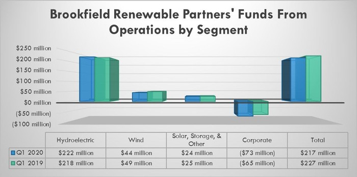 Brookfield Renewable's earnings by segment in the first quarter of 2020 and 2019.