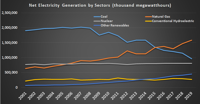 U.S. net electricity generation by source.