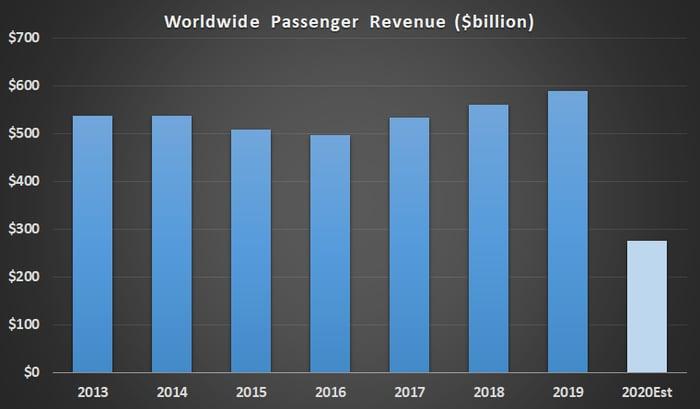 Worldwide airline passenger revenue.