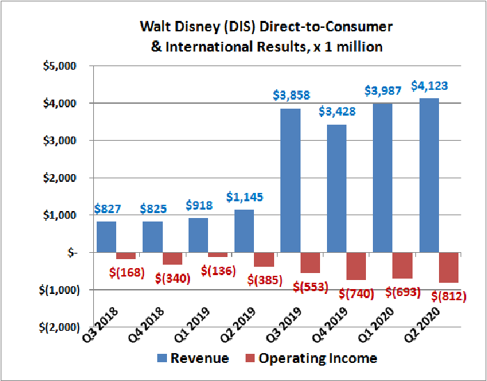 Historical revenue of revenue and operating income for Walt Disney's Direct-to-Consumer & International unit.