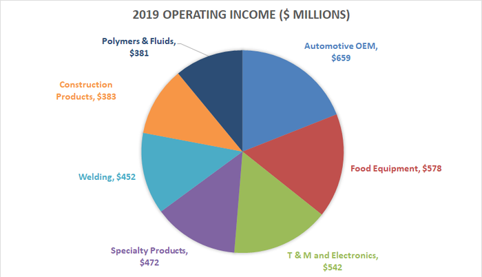 Illinois Tool Works operating income by segment.