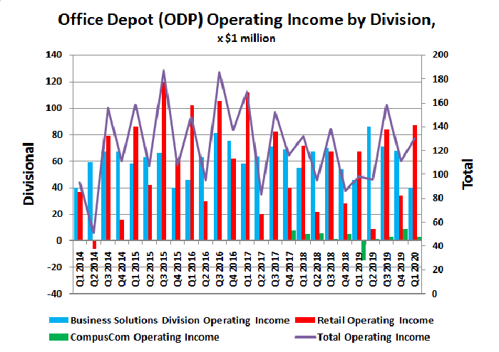 Office Depot (ODP) historical operating income by division.